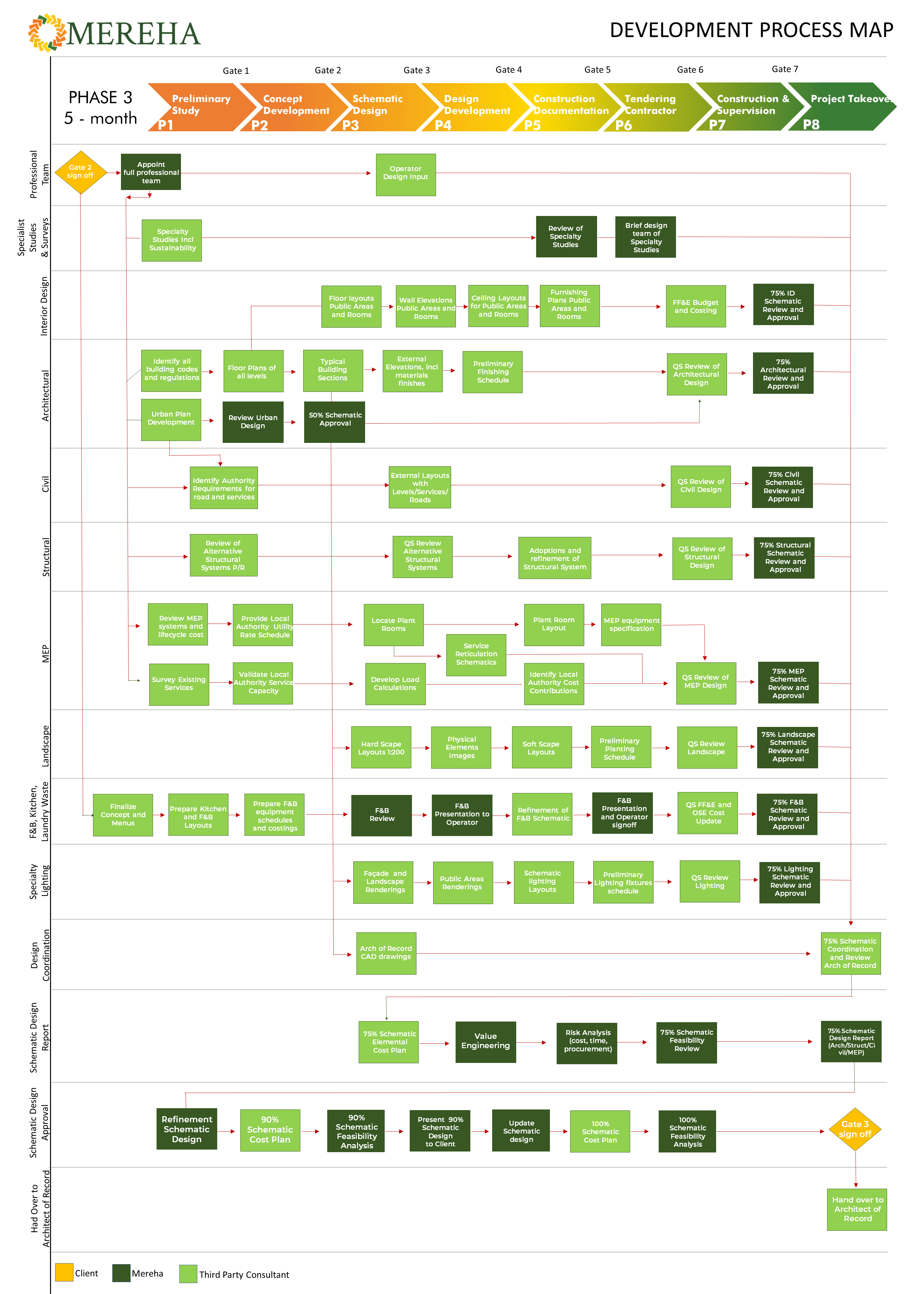 Development process flow